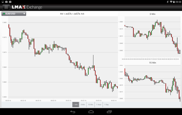Forex live chart for android